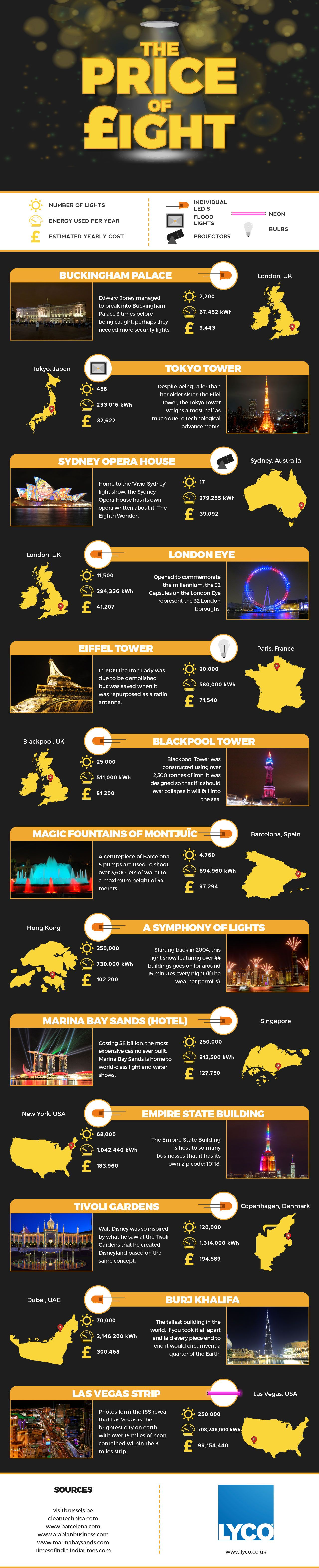 The Price of Light #Infographic