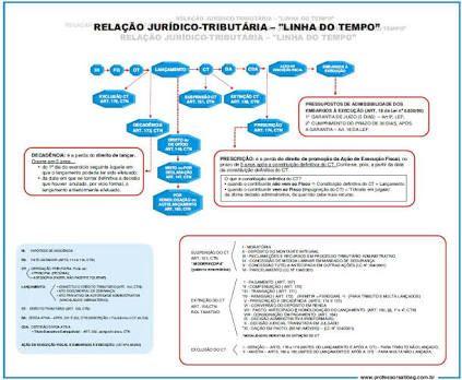 Direito Tributario Esquematizado 2015 Pdf