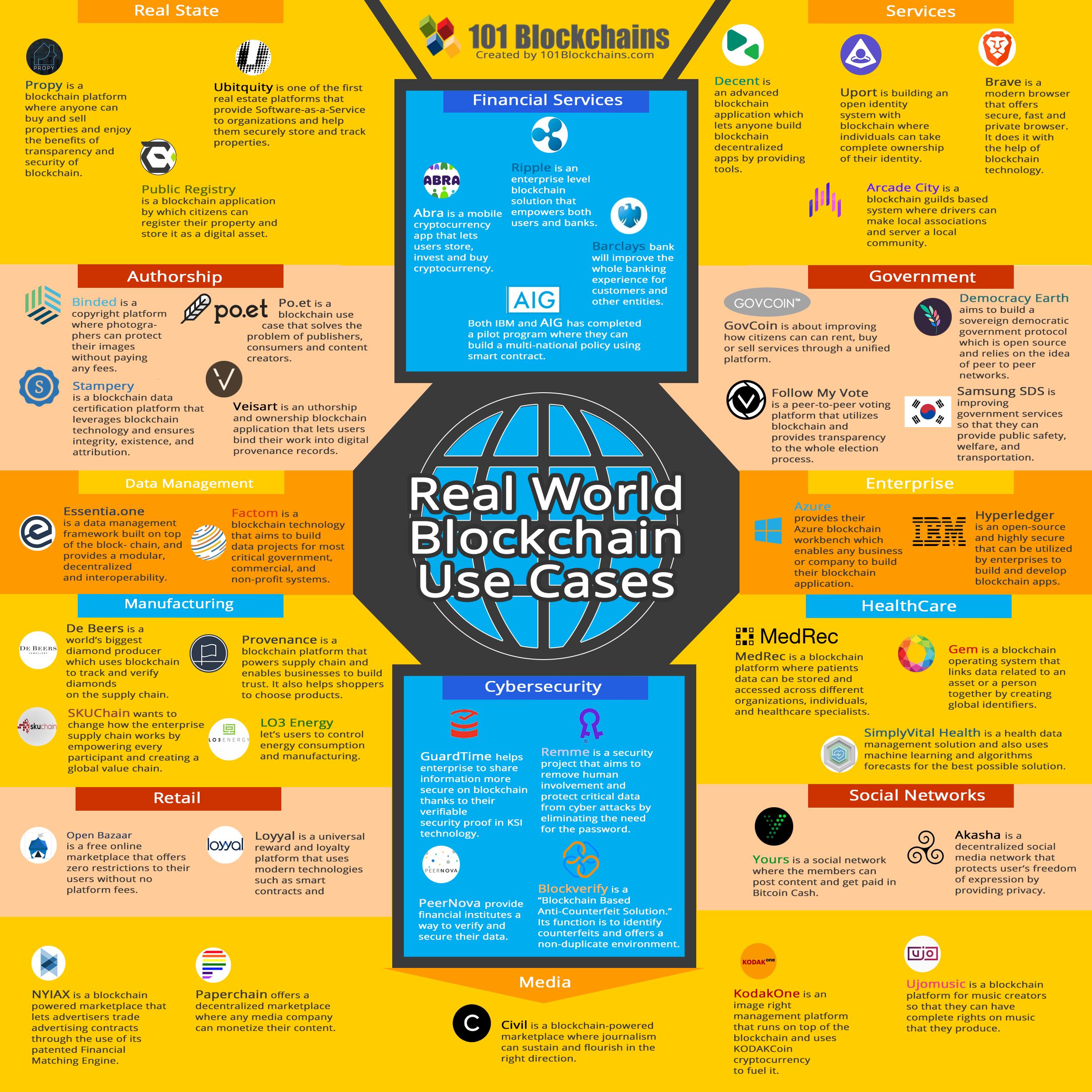 45 Real World Blockchain Use Cases Blockchain Applications Infographic Blockchaintechnology Smartcontracts Bloc Blockchain Use Case Blockchain Technology