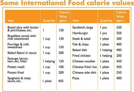 Image Dimension X  Health    Calorie Chart