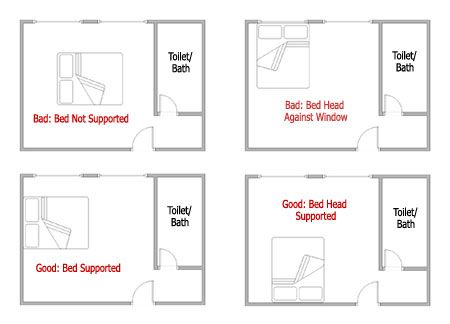 fengshuibedpositions via An Appealing Plan design