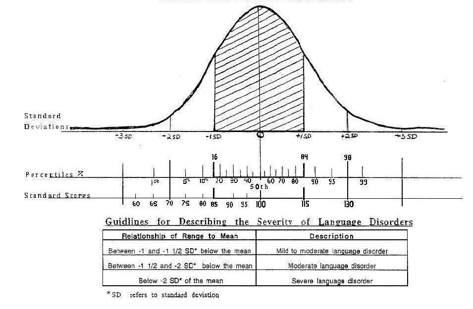 Bell curve standard deviations percentiles standard scores bell curve standard deviations percentiles standard scores interpretations for severity of ccuart Image collections