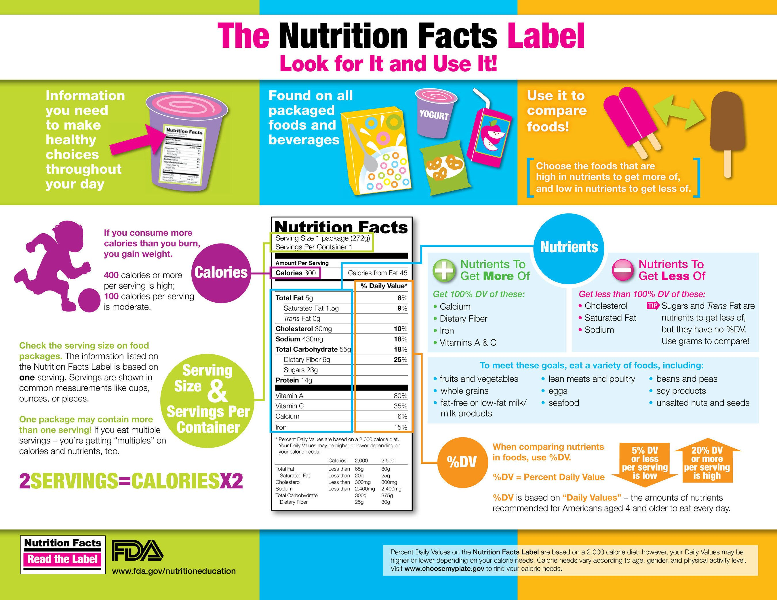 The Nutrition Facts Label. Look for It and Use It