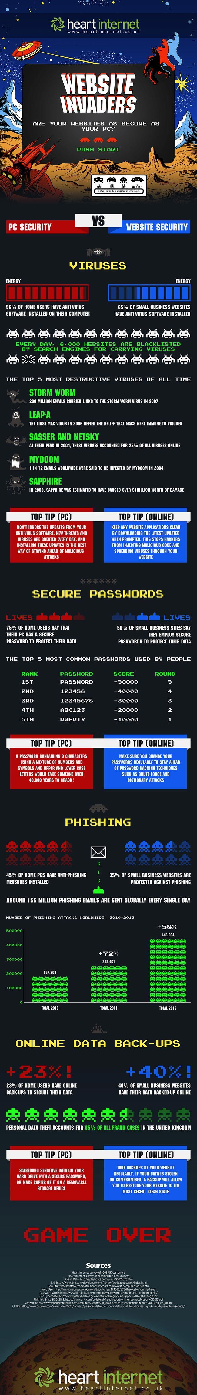 Website Invaders: PC Security vs. Website Security [Infographic