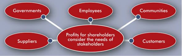 Corporate Social Responsibility A Business Has To Not Just Make A Profit But Consid Corporate Social Responsibility Business Ethics Business Ethics Articles