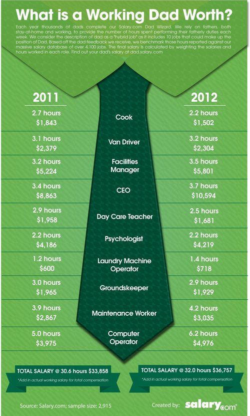 Dads\u0027 household duties worth less than Mom\u0027s - Life Inc - social worker resume