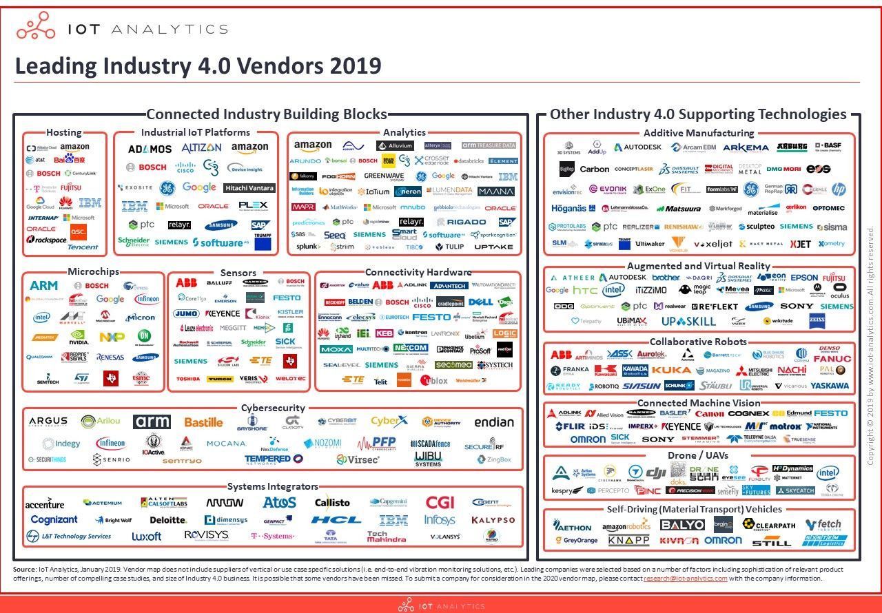 The Leading Industry 4 0 Companies 2019 Machine Learning Data