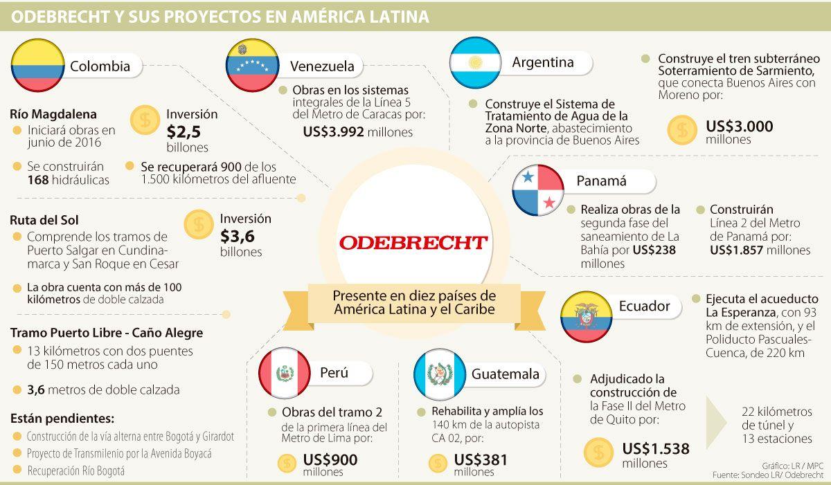Odebrecht Participa En La Construcción De Cuatro Líneas De Metro De América Latina Linea De Metro Latinas América Latina
