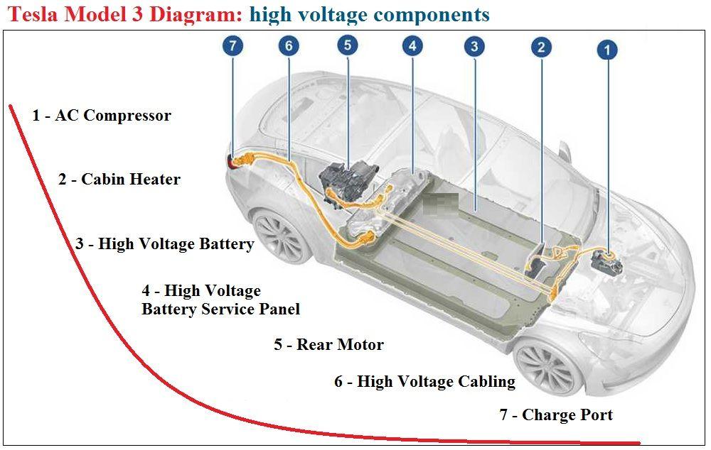 Tesla Model 3 High Voltage Components Diagram Electrical Diagram Electrical Wiring Diagram Tesla Model