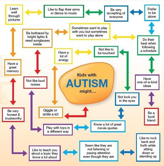 GREAT resource for teaching typical peers about Autism ...  Autism