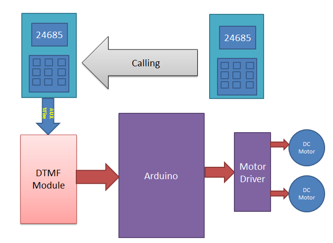 Block Diagram For Dtmf Controlled Robot Using Arduino