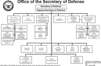 United States Department Of Defense Wikipedia Org Chart United States Armed Forces Organization Chart