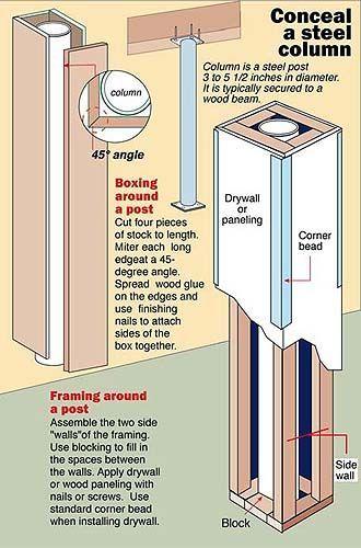 Basement Pole Cover Poles, How To Build A Basement Pole Cover