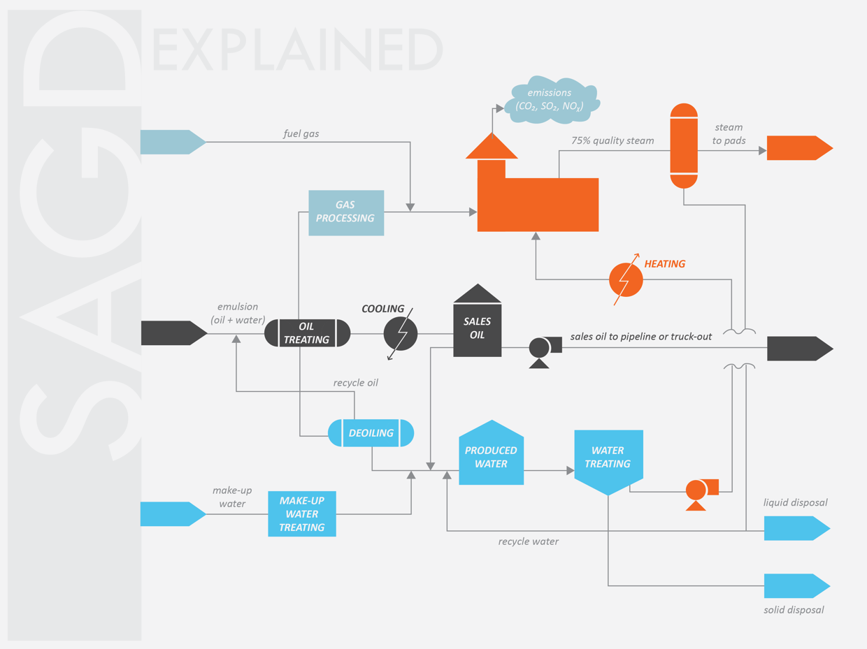 SAGD Flow diagram on Behance