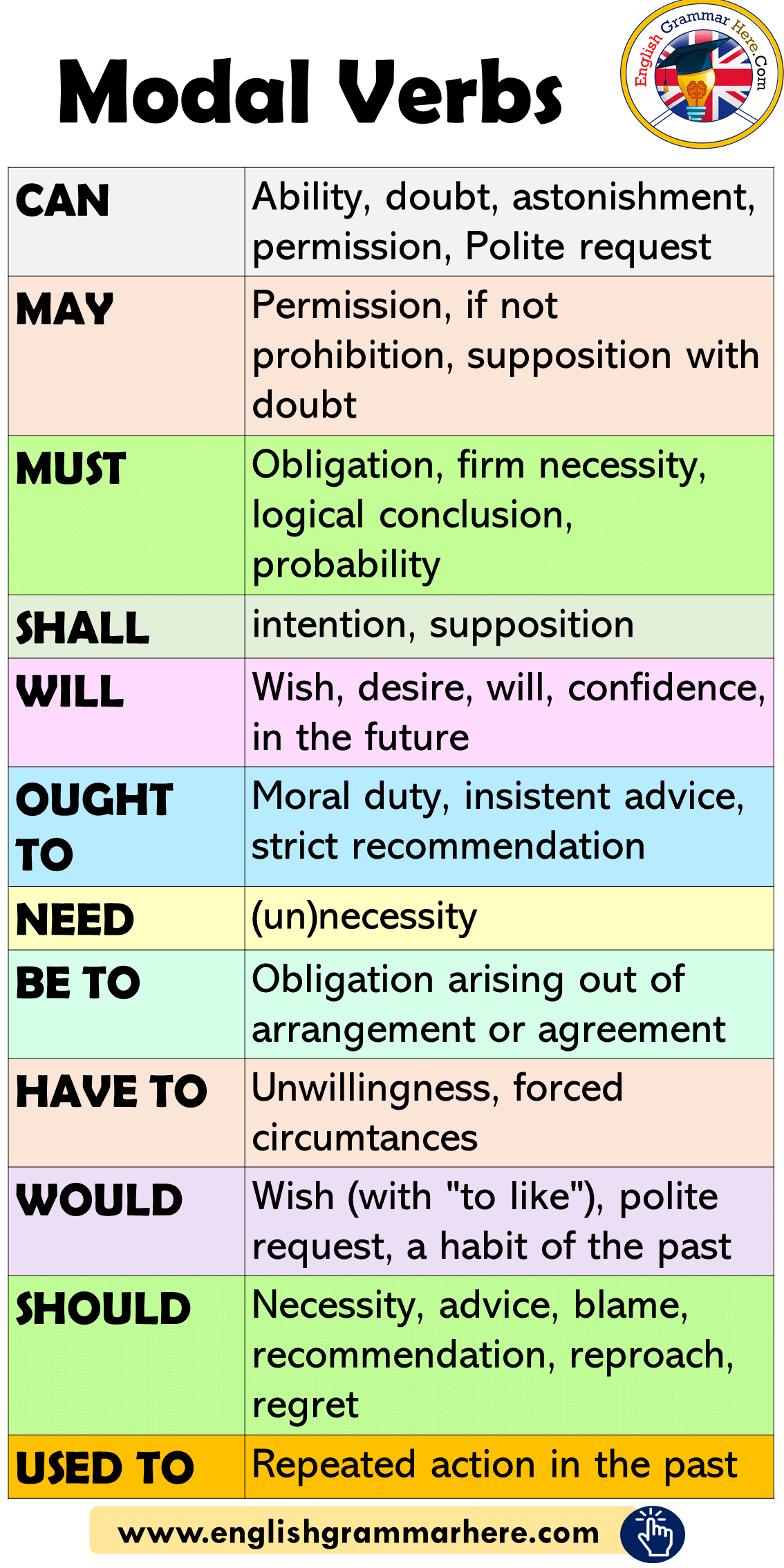 Modal Verbs In English How To Use Modals English Grammar Here Verb Grammar Learn English Words English Vocabulary Words English Writing Skills [ 2268 x 1134 Pixel ]
