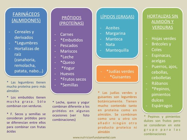 Combinación De Alimentos Combinación De Alimentos Nutrición Alimentos