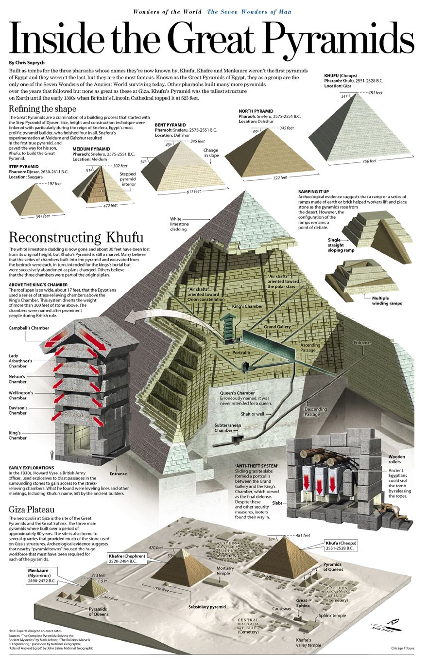 inside the great pyramids | bushcraft | pinterest | construction