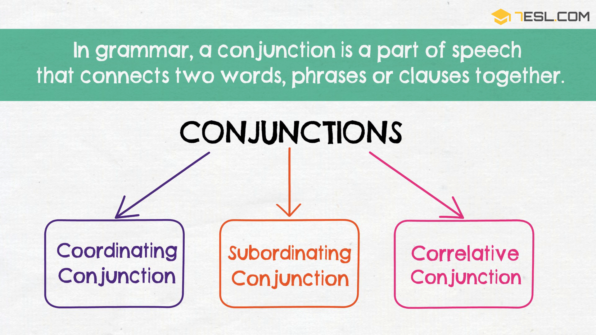 English Conjunctions