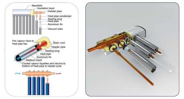 Solar Vacuum Tubes Solar Water Heating Water Heating Water Heating Systems