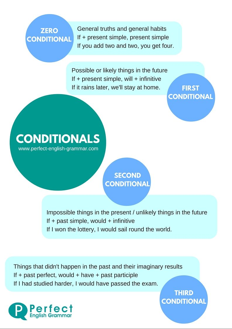 Conditionals Infographic  English Grammar  Gramtica del