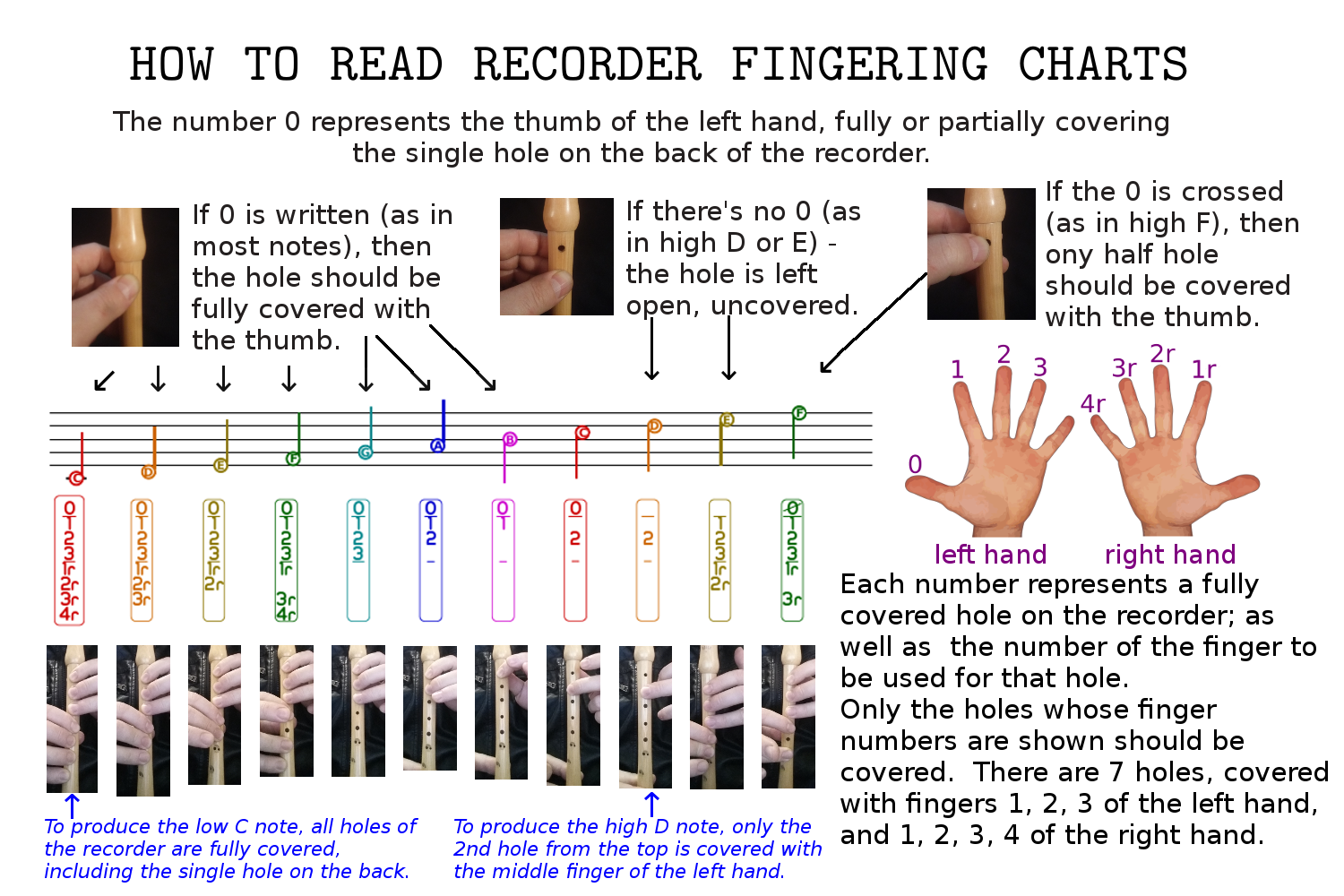 How To Read Recorder Fingering Charts  Tablatures Tabs