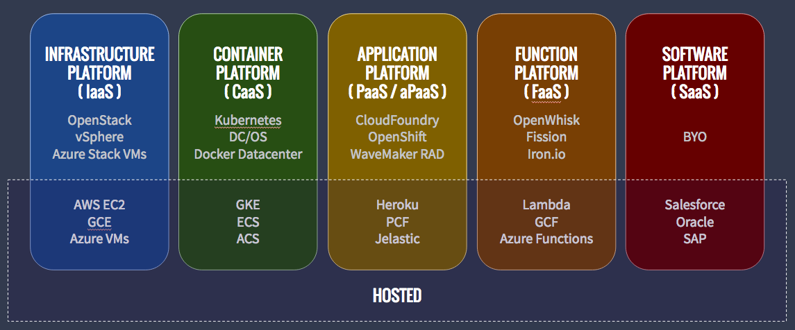 Examples of Cloud Platforms Cloud computing services