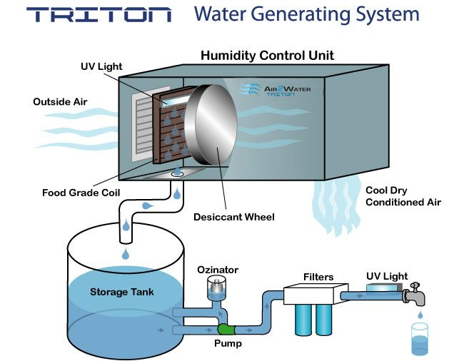 process | Atmospheric water generator Water generator ...
