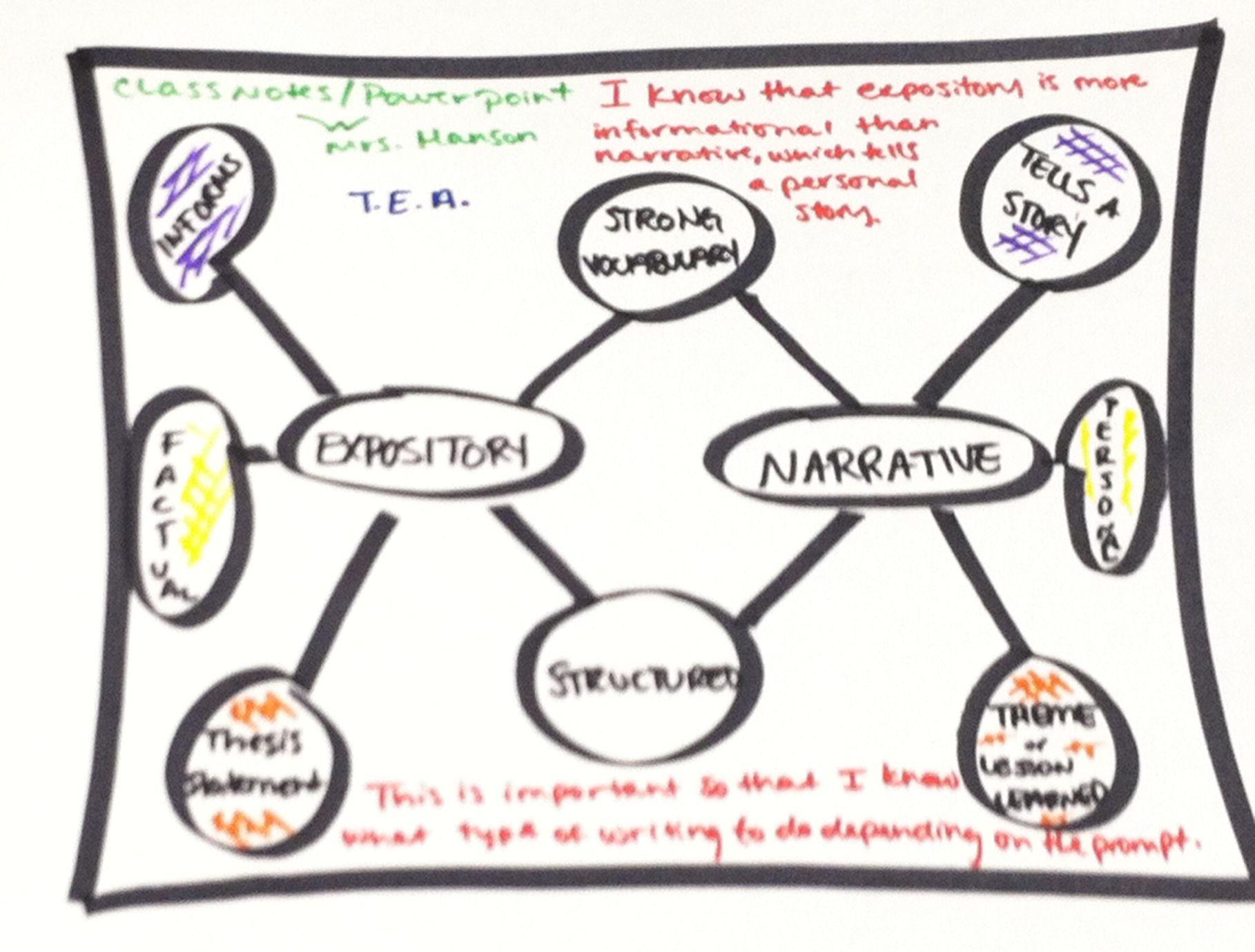 Narrative Vs Expository Double Bubble Thinking Map