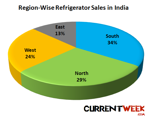Top Refrigerator Brands In India 2013 Growth Market Share Of Top