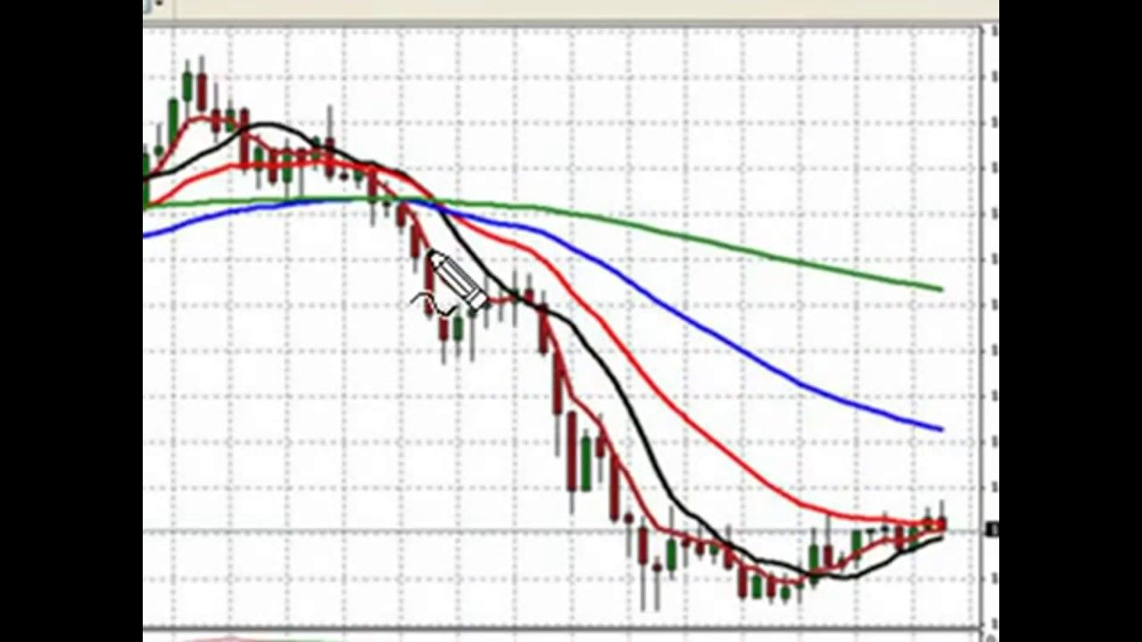 Forex Moving Average Strategy Winning Trades With The Forex Moving