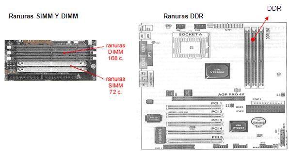 Tipos De Ranuras O Slots Memoria Computacion Ordenador