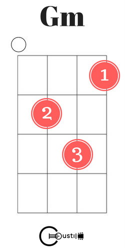 G Minor Ukulele Chord Ukelele Chords Pinterest