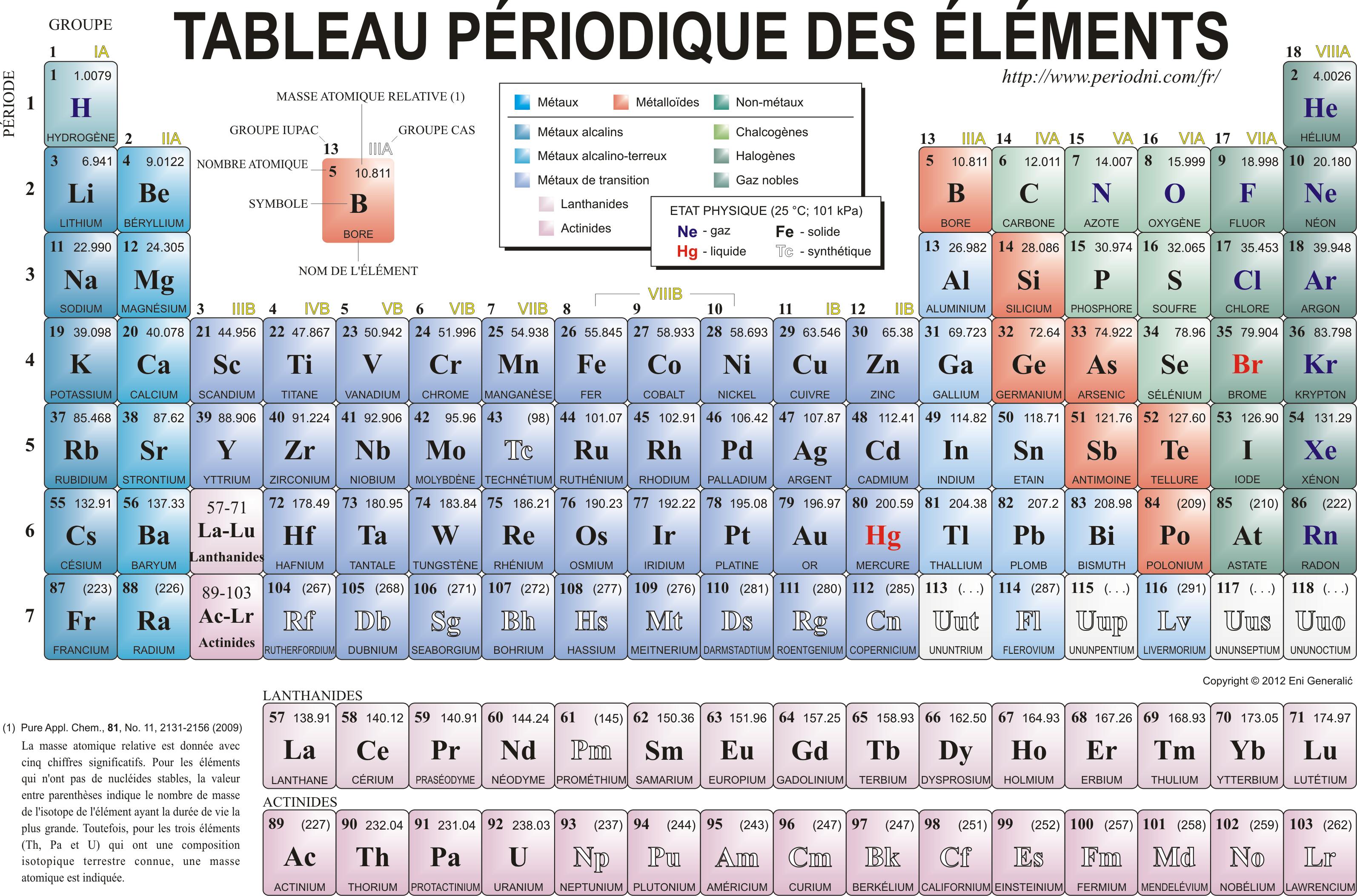 Quatre Nouveaux Elements Chimiques Decouverts Le Tableau Periodique Est Desormais Com Tableau De Mendeleiev Tableau Periodique Tableau Periodique Des Elements