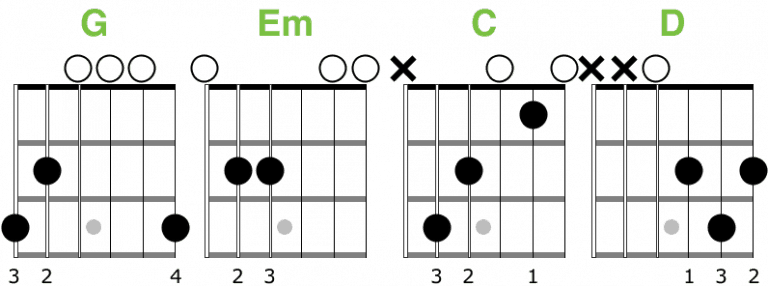 Easy Guitar Songs You Can Play With Only a Few Chords in