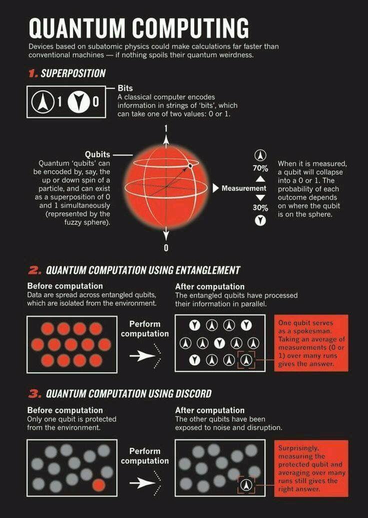 Quantum Computing Super Position & Entanglement Quantum
