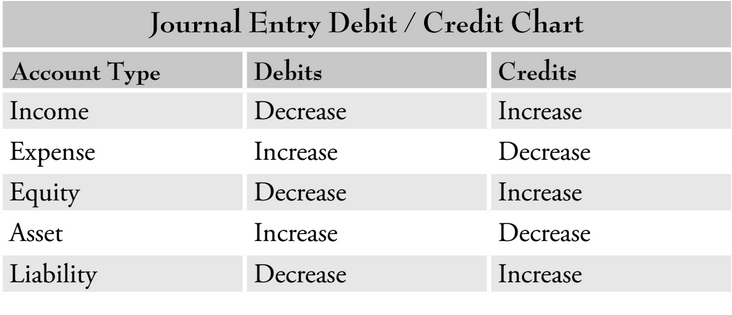 Image Result For Charts Of Debit And Credit Items In Accounting