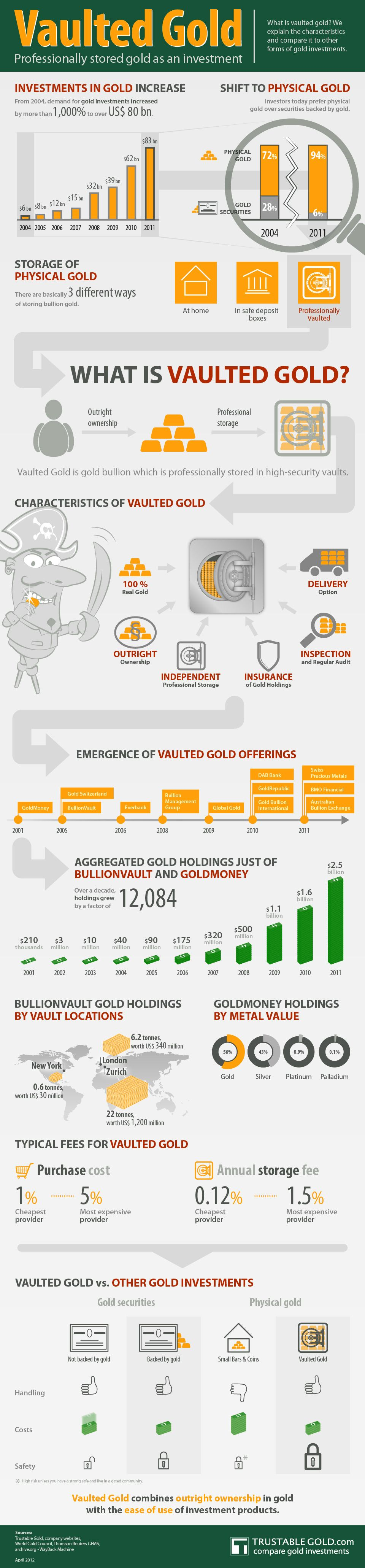 Everything You Need To Know About Vaulted Gold