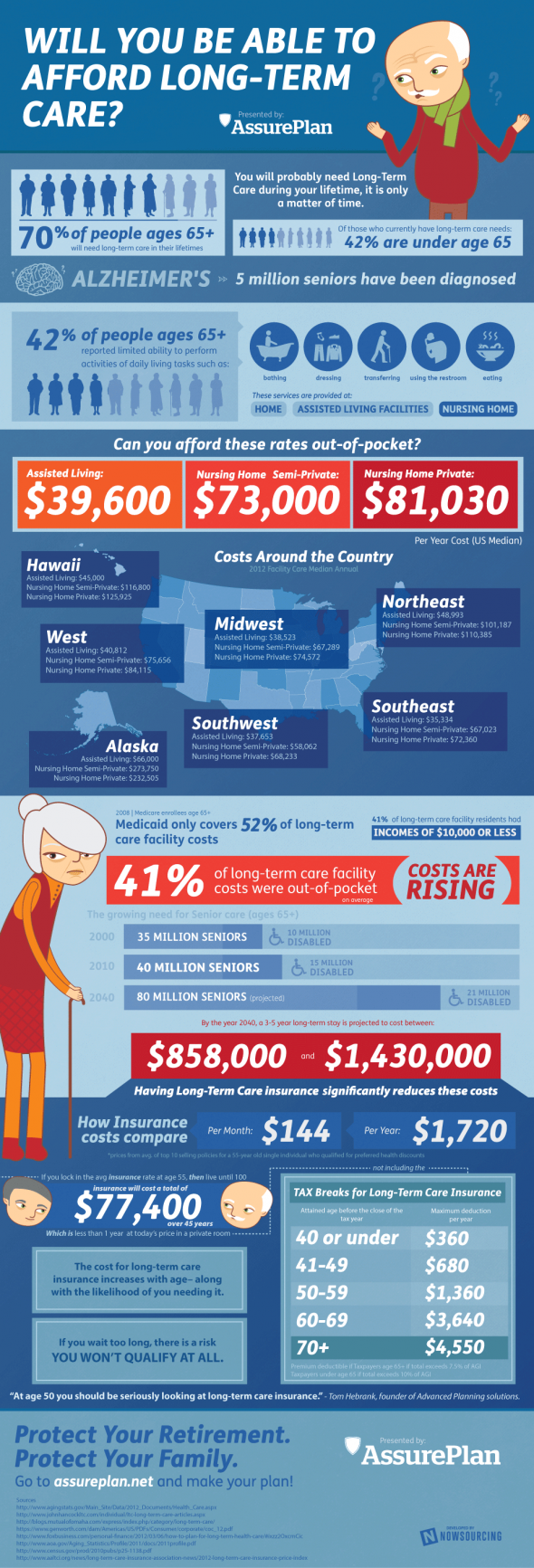Infographic Will You Be Able To Afford Long Term Healthcare