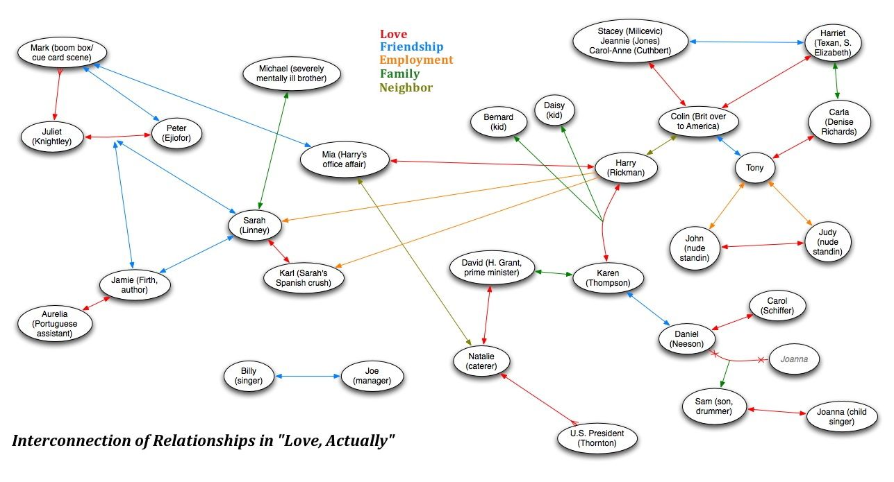 """Interconnection fo relationships in """"Love Actually"""""""