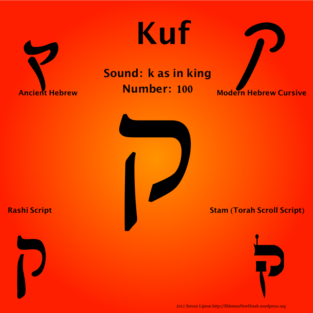 Daily Aleph Bet Kuf