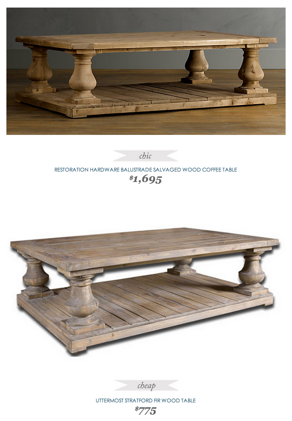 #CopyCatChicFind #RestorationHardware Balustrade Salvaged Wood Coffee Table  $1695   Vs   #Uttermost Stratford