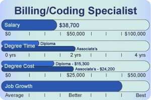 Medical Billing Medical Coding Salary Coding Billing