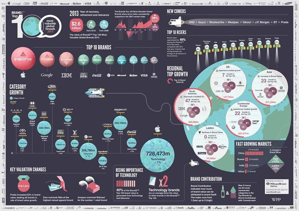 Confira em nosso site as Top 100 Marcas Globais.   www.artvivasolutions.com.br