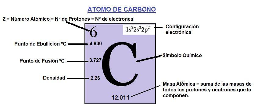 Resultado de imagen para átomo de carbono tabla periodica - new tabla periodica de los elementos actualizada 2016