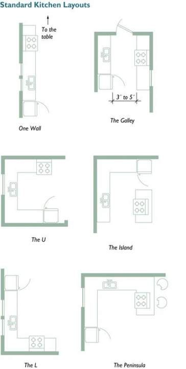 kitchen layout square cabinets 27 ideas for 2019 kitchen layout plans kitchen design small on organizing kitchen cabinets zones id=18525