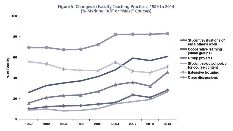 Survey Finds Learner Centered Teaching Up Lecturing Down Teaching