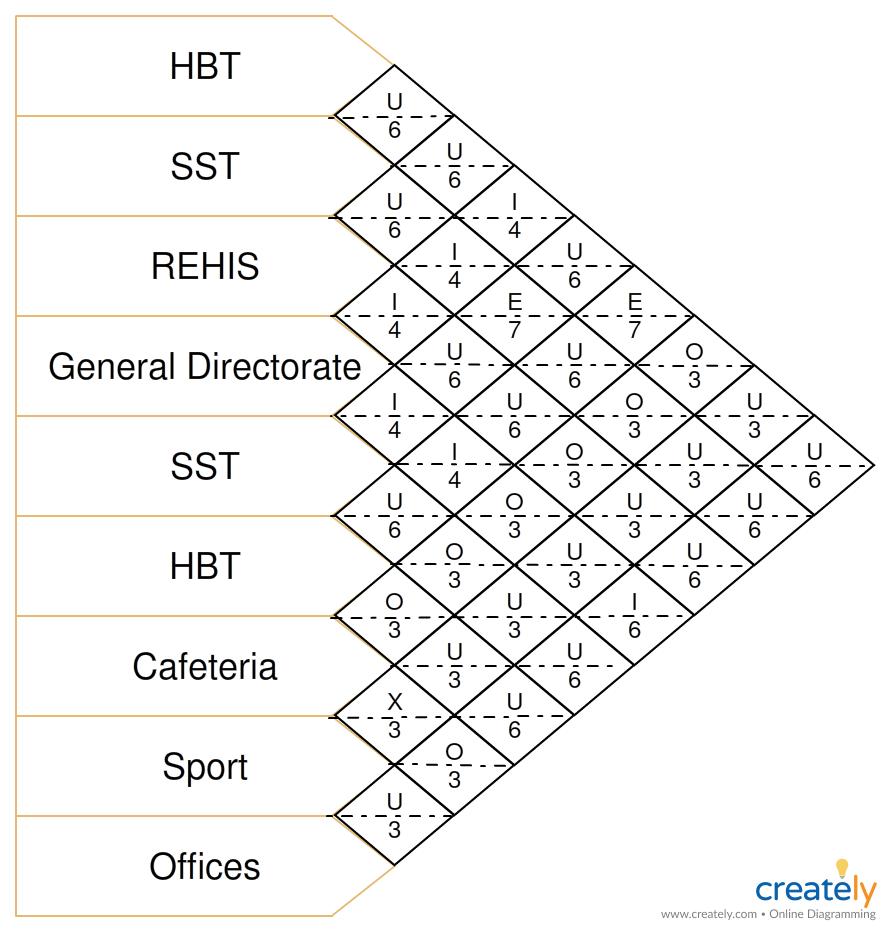Plantilla de gráfico de relación de actividades editable para ...