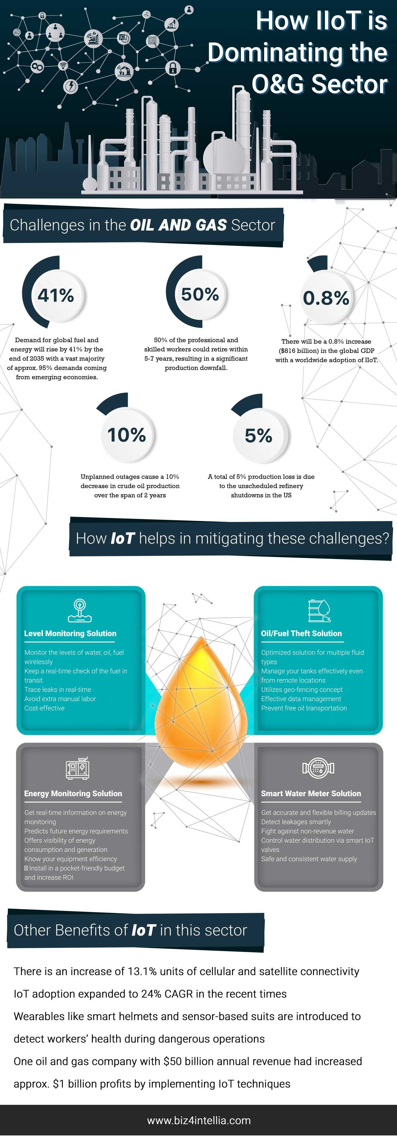 How Iiot Is Dominating The Oil Gas Sector In 2020 Oil And Gas Oils Gas