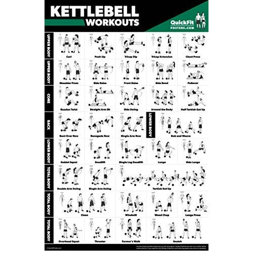Kettlebell Exercise Poster: Periodic Table of Kettlebell