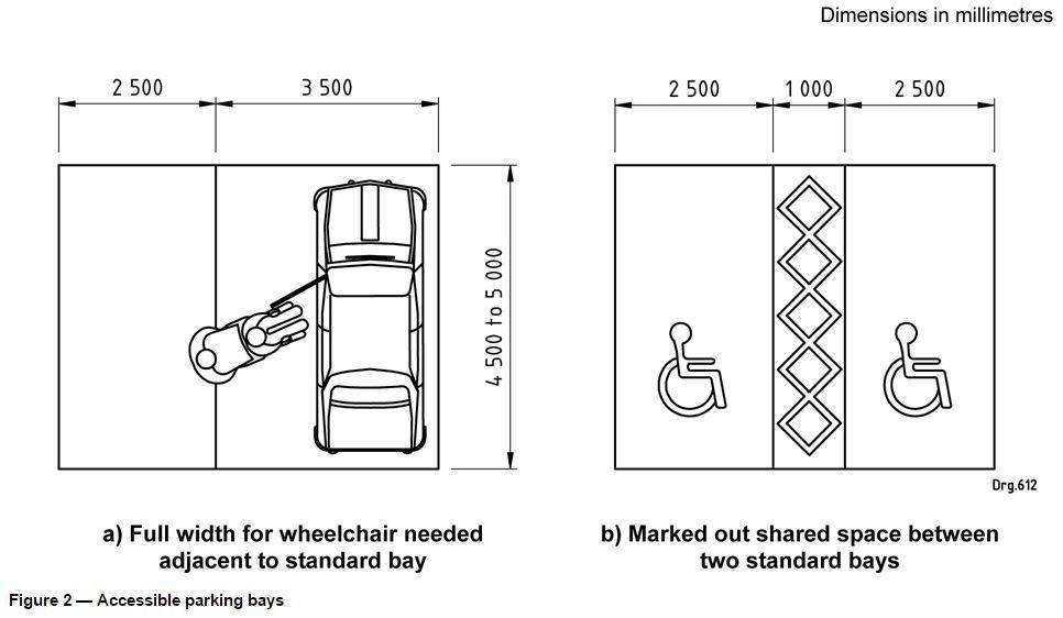 Resultado de imagem para parking dimensions | Standards | Pinterest